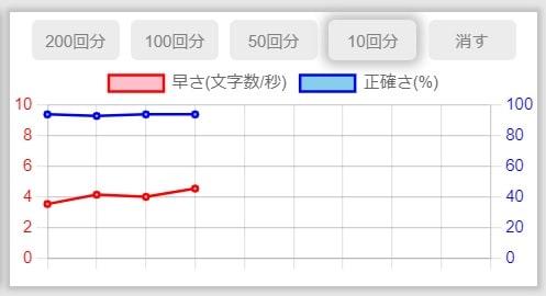 ゲームの成績をグラフで表示
