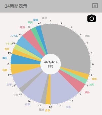 24時間スケジュールの円グラフ