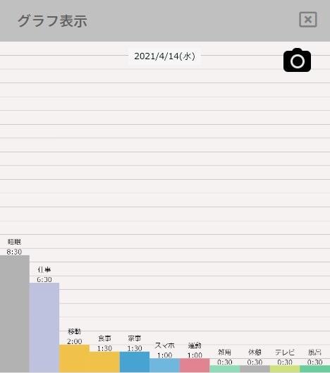 一日のスケジュールの棒グラフ